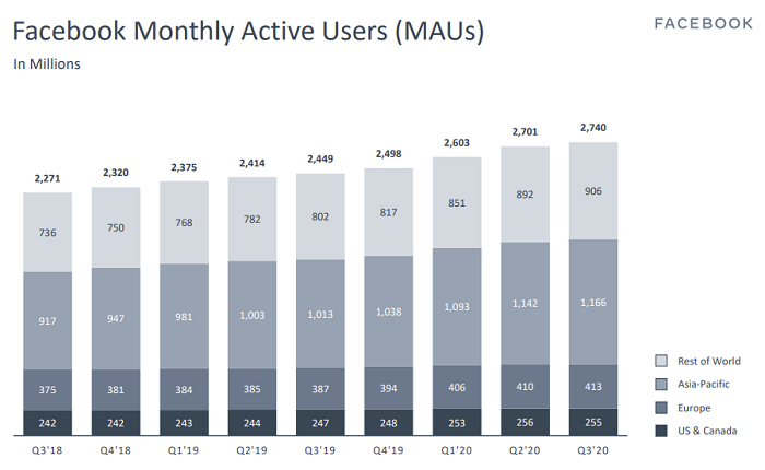 Monthly Active Users (MAU)