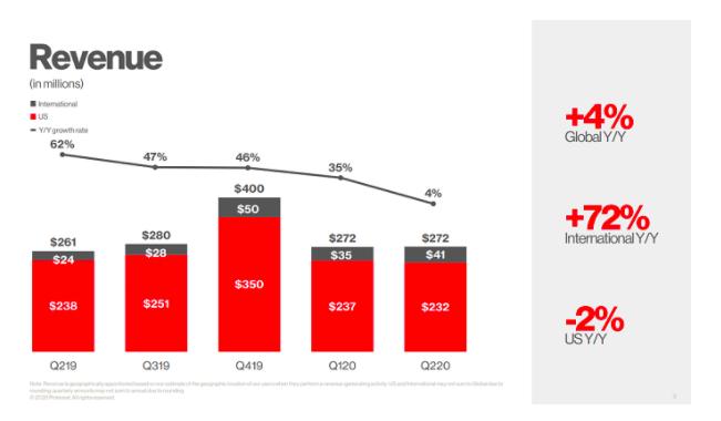 PIN Q2 2020 - Revenue