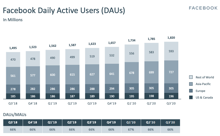 Daily Active Users (DAU)