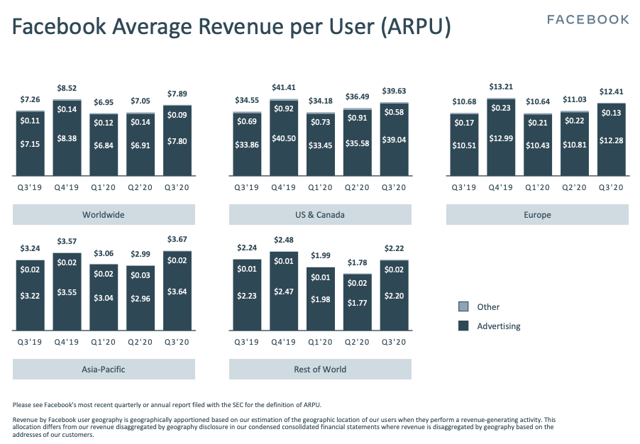 Facebook Average Revenue per User (ARPU)