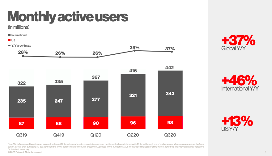 Pinterest Monthly Active Users (MAU)