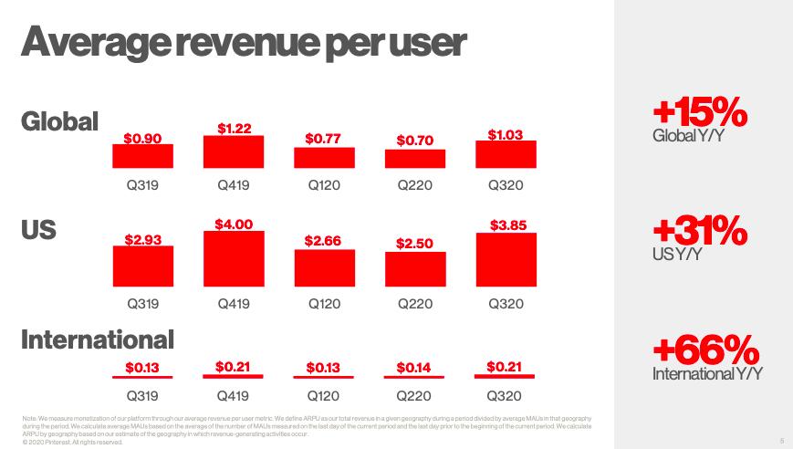 Pinterest Average Renevue per User